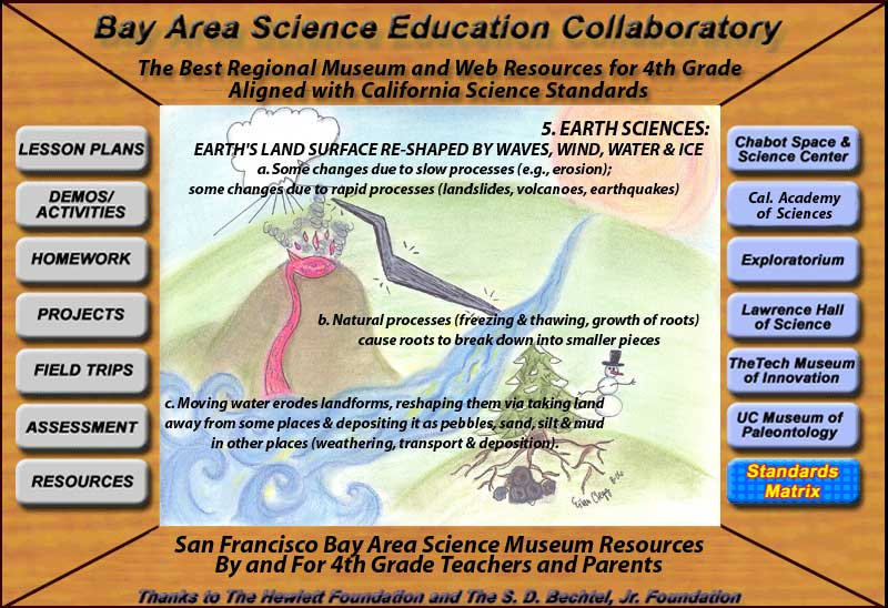 Bay area science museum collaboratory 4th grade collaboratory home 4th grade 1 physical sciences electricity and magnetism sciox Gallery
